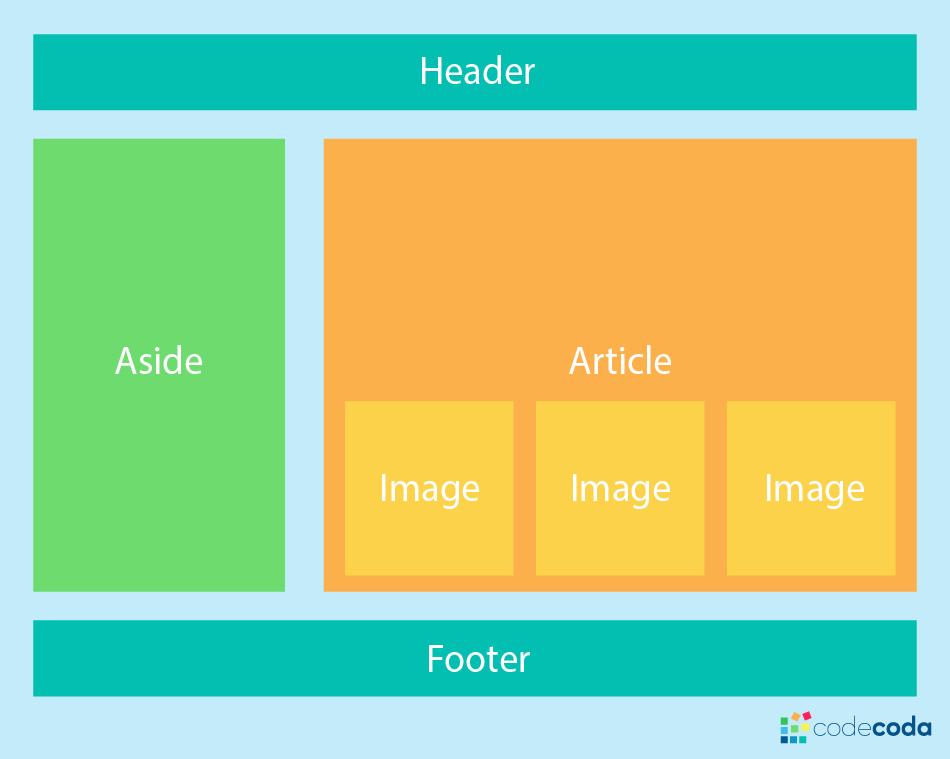 Перевод Выбор CSS макета  Grid или Flexbox?