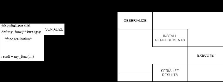 Разработка механизма распараллеливания кода на языке python с использованием docker-контейнеров