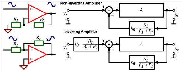 'Closed-loop gain of the Non-Inverting and Inverting Amplifier
