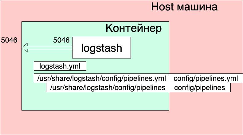 Practical application of ELK  Customize logstash