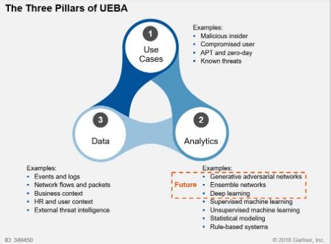 How UEBA helps increase cybersecurity