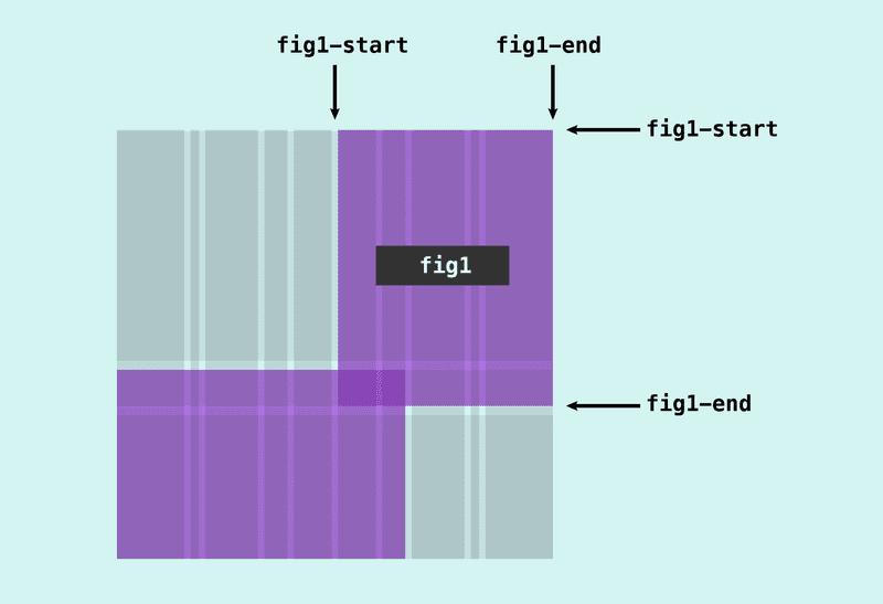 Создание Scrapbook-макета на CSS Grid