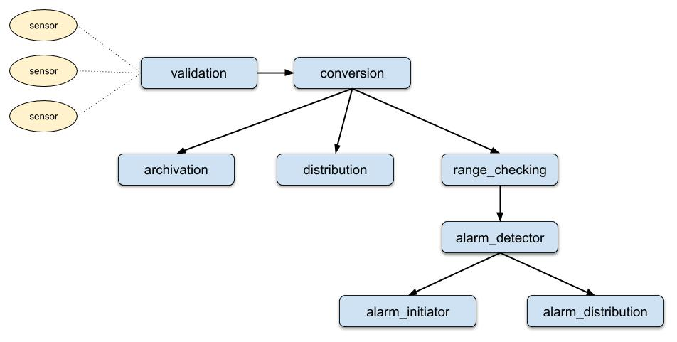 A declarative data-processing pipeline on top of actors? Why