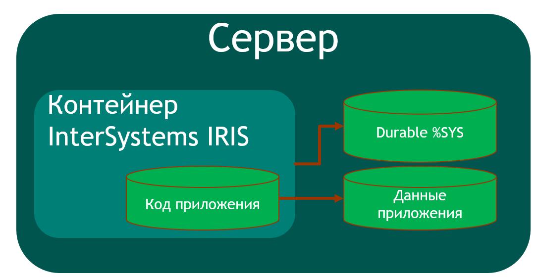 архитектура контейнеризированного приложения