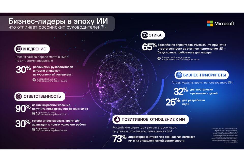 Россия опередила США и Европу по активному внедрению искусственного интеллекта