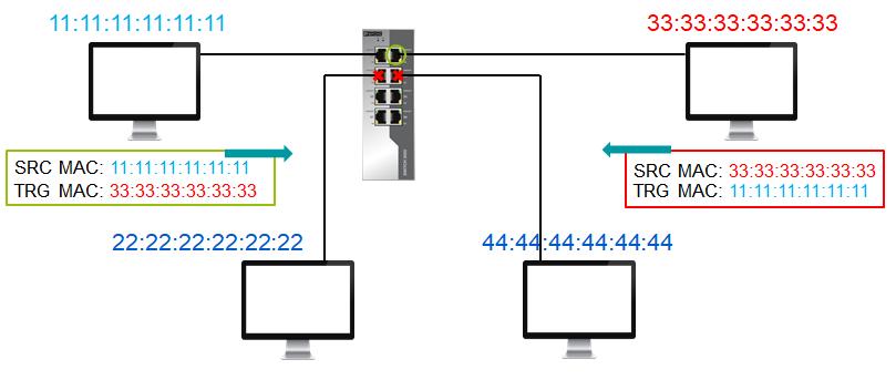Как управлять потоками в ЛВС Цифровой Подстанции?