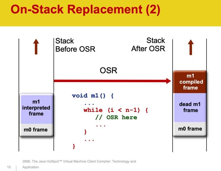 Java HotSpot JIT компилятор  устройство, мониторинг и настройка (часть 1)
