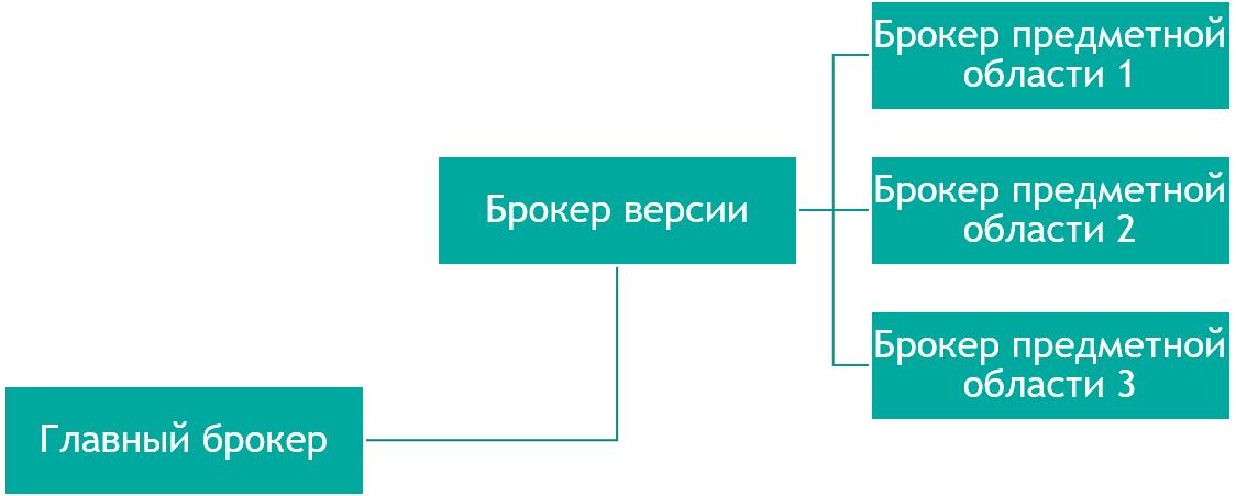 Построение RESTful web API на платформе InterSystems — 2