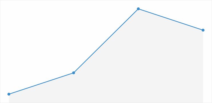 Верёвочный график