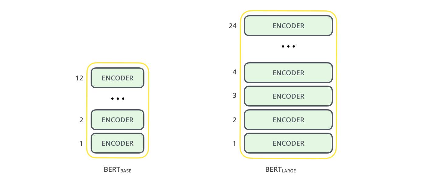 bert-base-bert-large-encoders