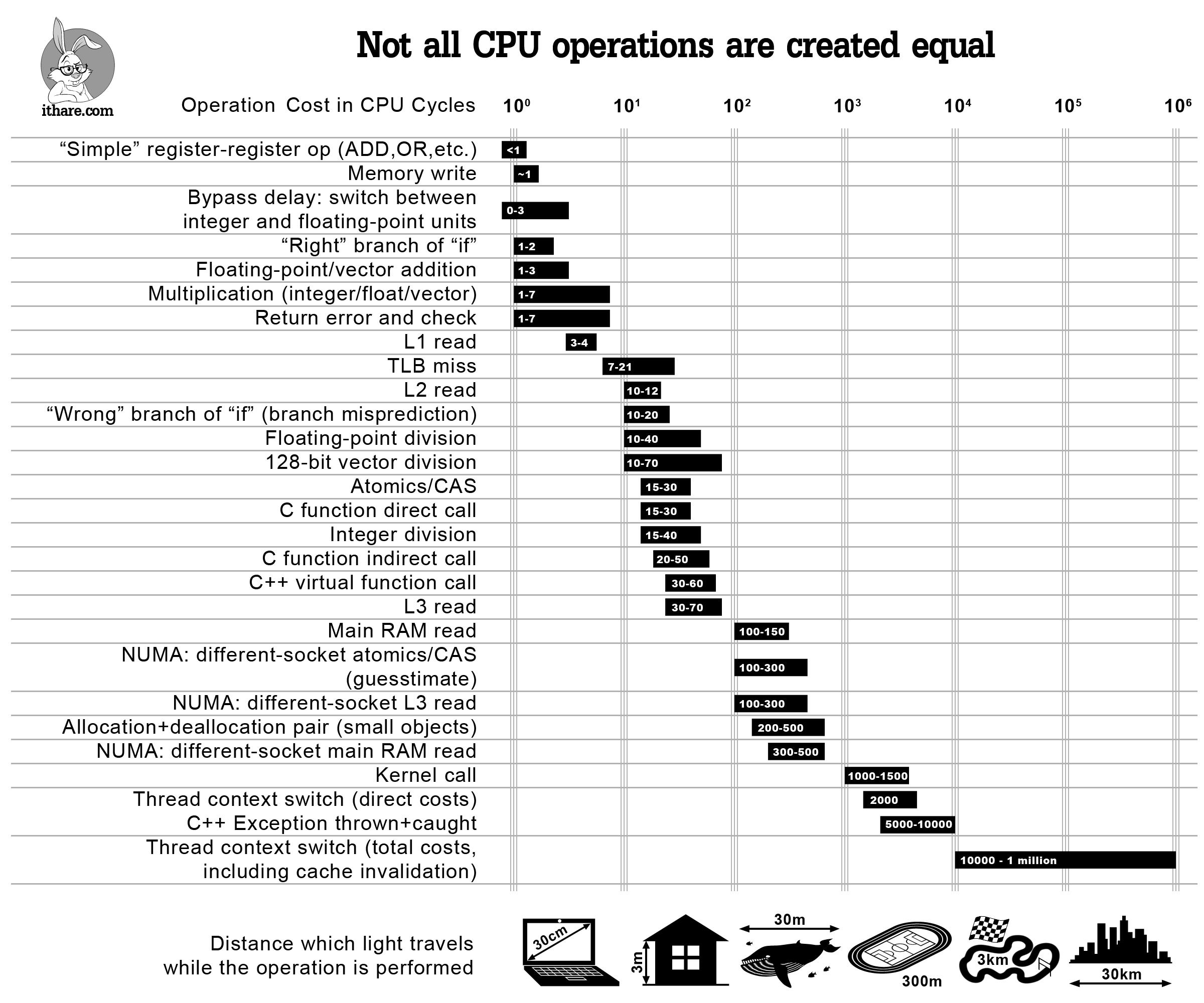 Стоимость операций в тактах ЦП