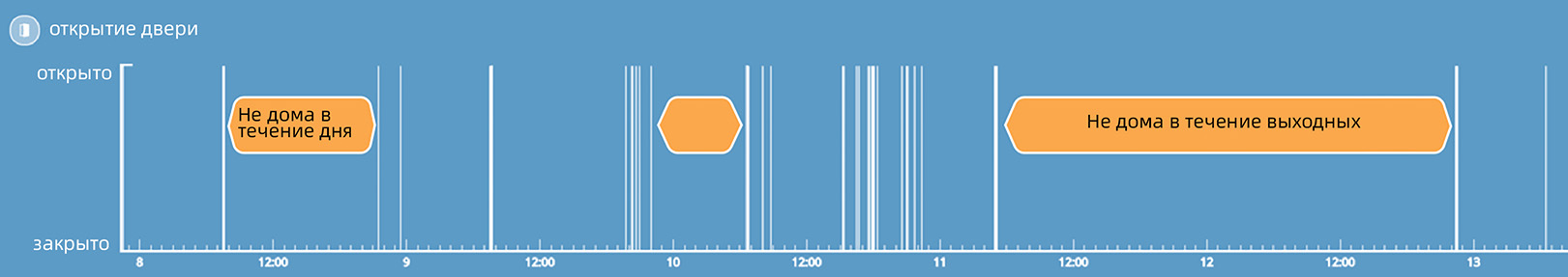 Weekly log chart of a door sensor shows when someone is not at home