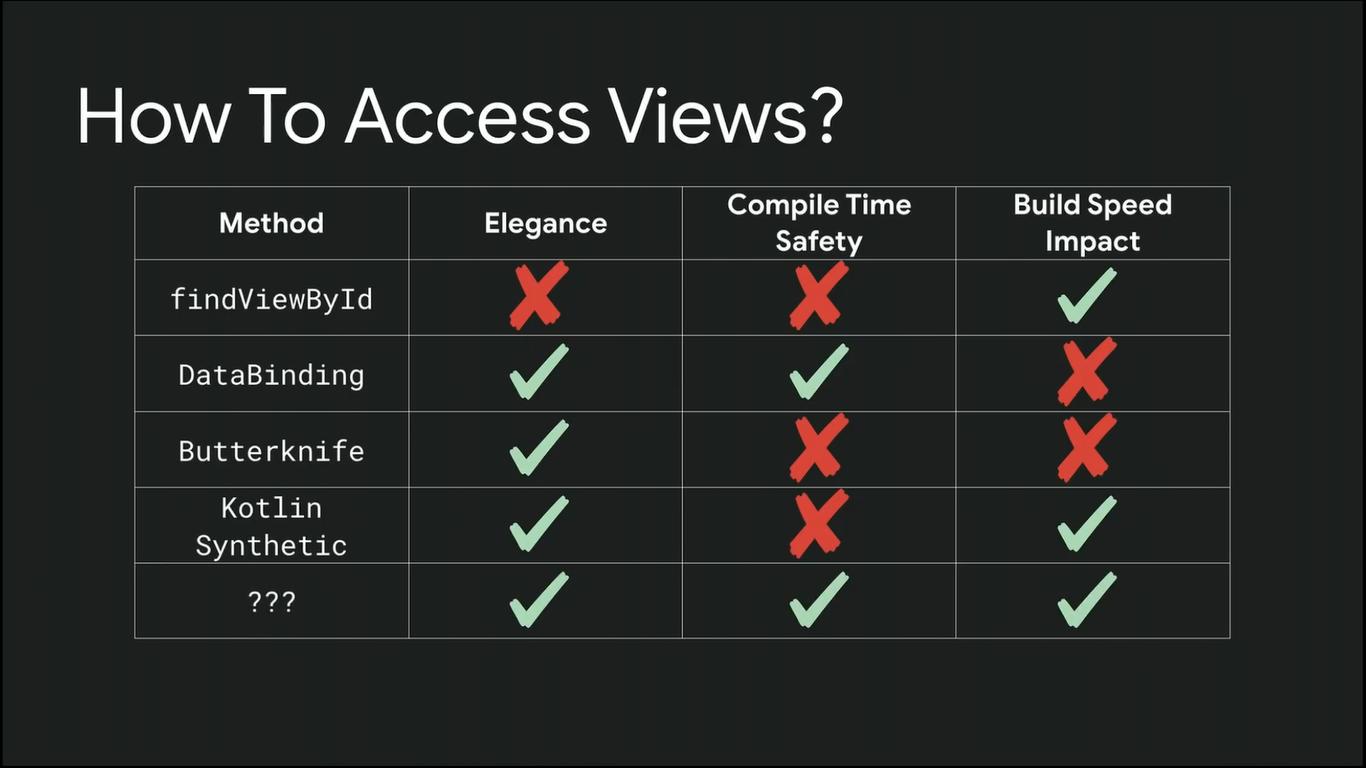 Долгожданный View Binding в Android