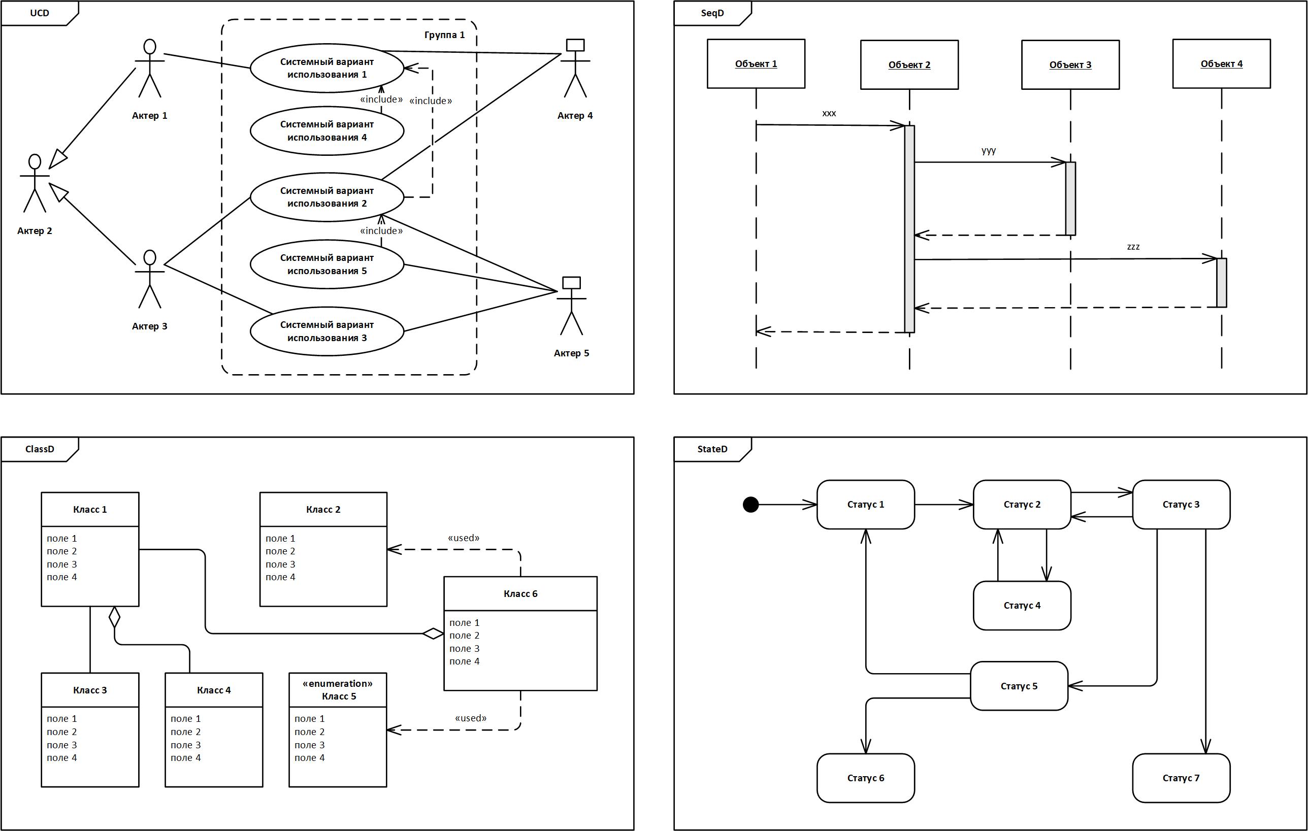UML. Взгляд со стороны или Как UML удерживает аналитиков в прошлом