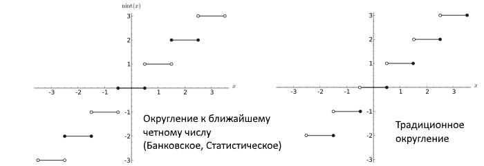 round-to-nearest vs bank