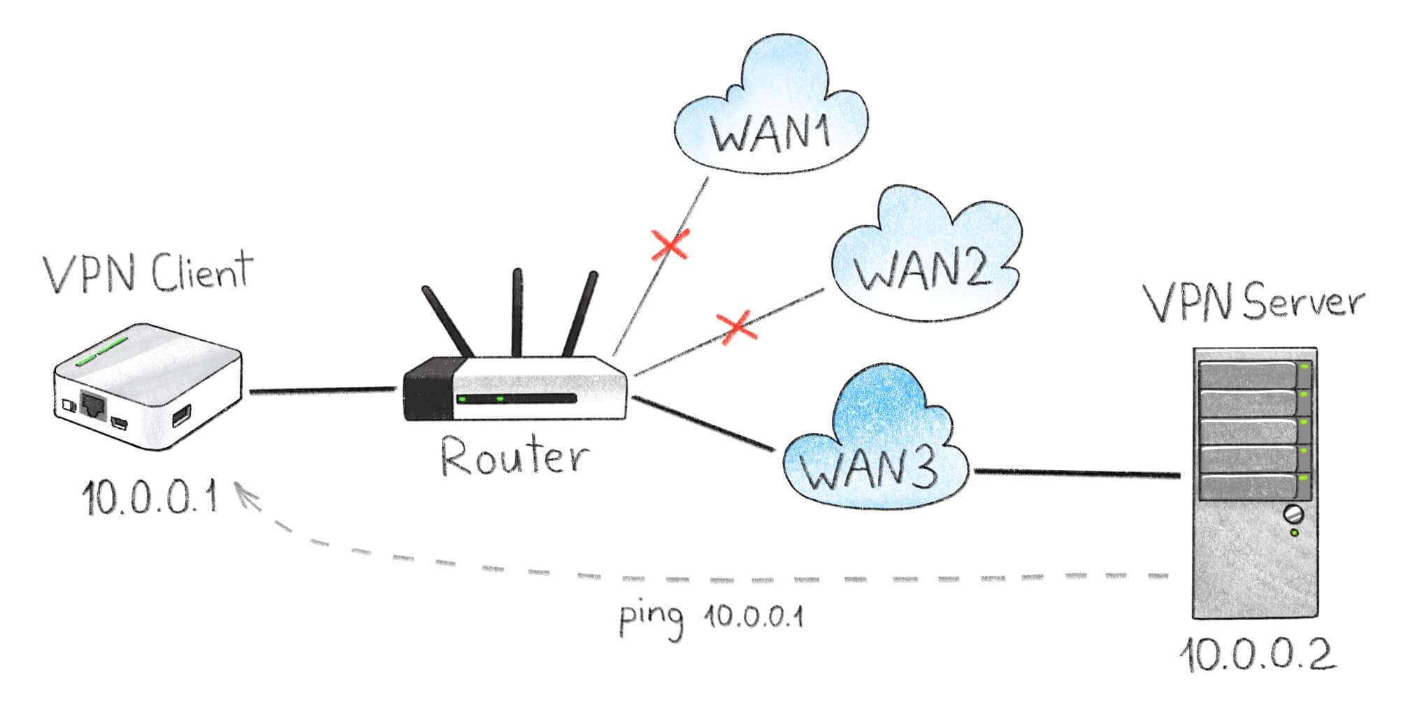 Схема тестового стенда. Роутер MR3020 выполняет роль компьютера с запущенным VPN-клиентом. Удаленный сервер мониторит IP-адрес VPN-клиента.