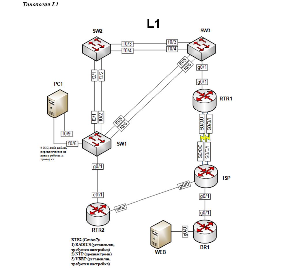 Решение заданий WorldSkills модуля Network в компетенции «СиСА». Часть 1 — Базовая настройка