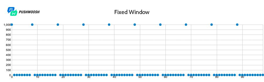 Работа алгоритма Fixed Window