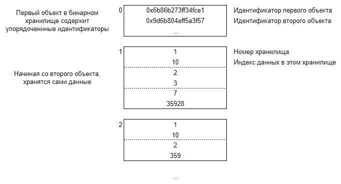 Упрощённый формат связей идентификатора объекта и данных в хранилищах