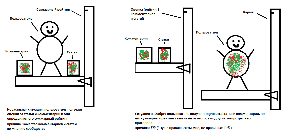 Система оценок нормального человека и система оценок хаброкурильщика