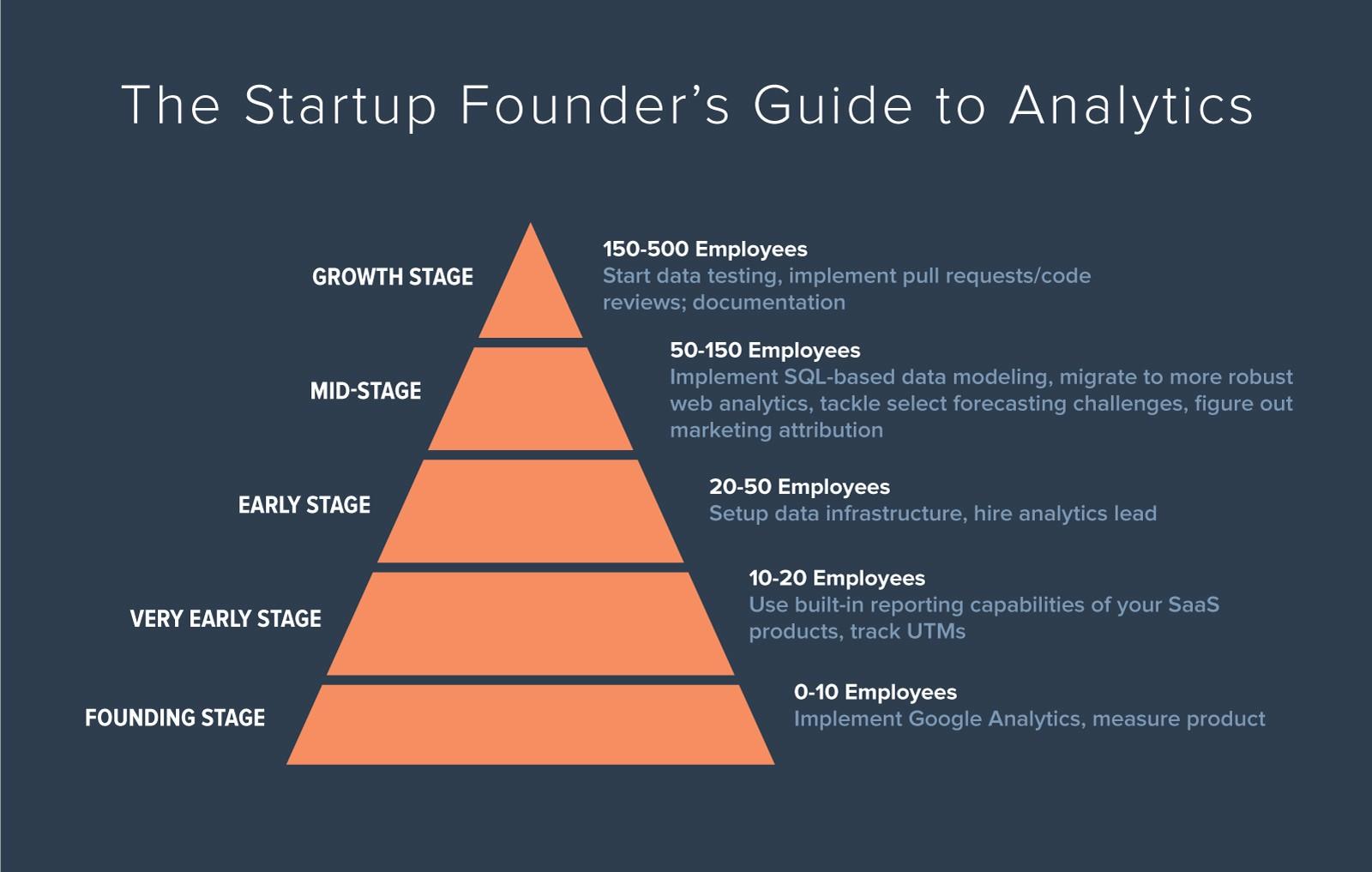 Руководство по аналитике для основателя стартапа