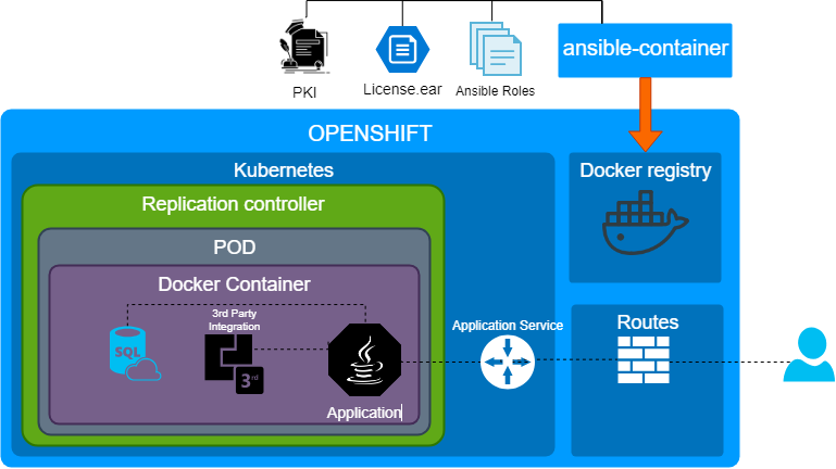 Ansible-container
