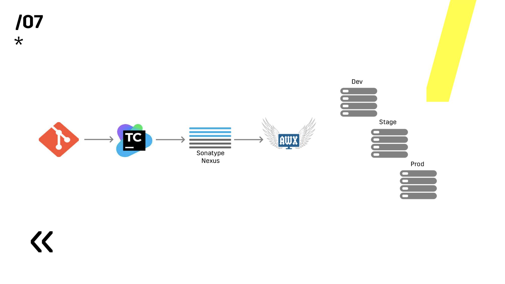 CICD: бесшовный деплой на распределенные кластерные системы без даунтаймов