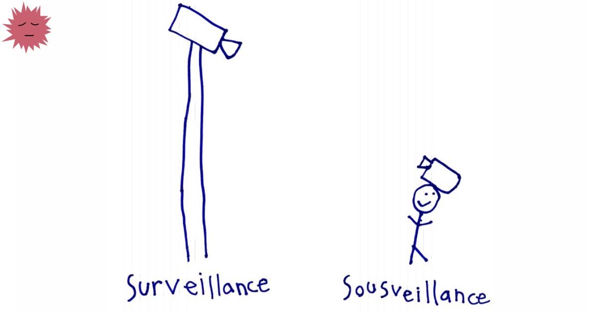Sousveillance — наблюдение за наблюдающим