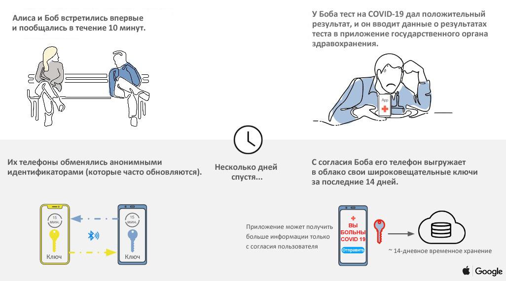 Google & Apple Protocol scheme