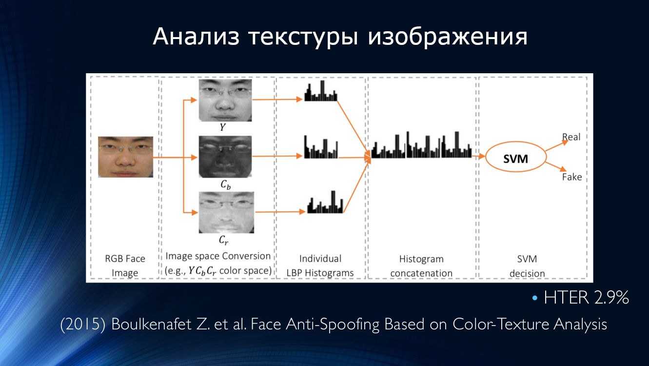 Face Anti-Spoofing or technologically we recognize a cheater