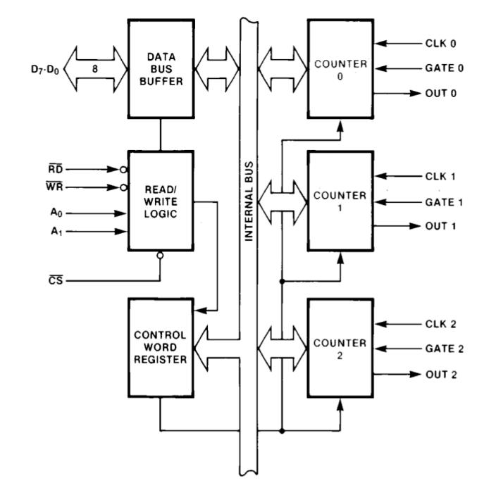 Логическая схема Intel 8253. Рис. 1