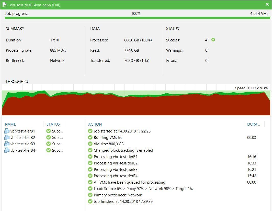Load Testing Veeam Backup & Replication / Sudo Null IT News