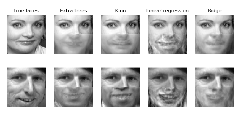 Finishing Up Persons Using Machine Learning