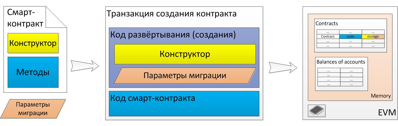 Развёртывание (создание) смарт-контракта