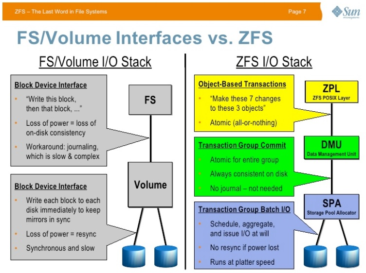 Сравнение интерфейсов классических ФС и ZFS. Источник: https://slideplayer.com/slide/11350106/