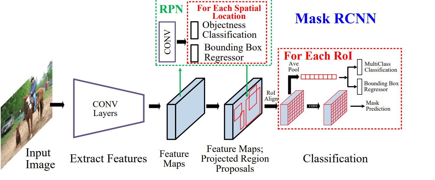 Вижу, значит существую: обзор Deep Learning в Computer Vision (часть