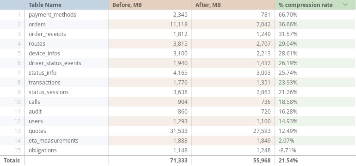 Пересмотр алгоритмов сжатия данных позволил сэкономить 21% дискового пространства