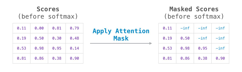 transformer-attention-mask