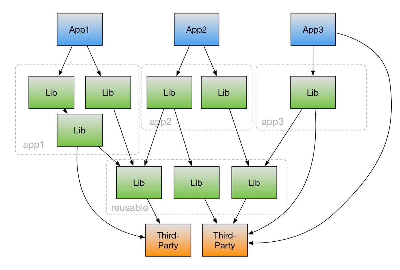 Пример организации кода для сложного Angular проекта