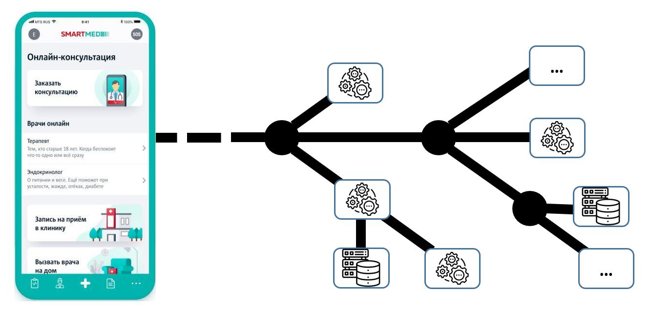 Контроль соблюдения контракта API  ограничения или возможности