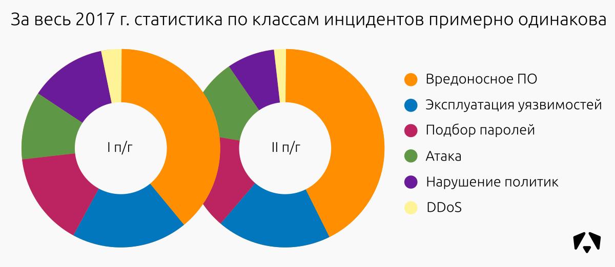 Статистика инцидентов за 2017 год