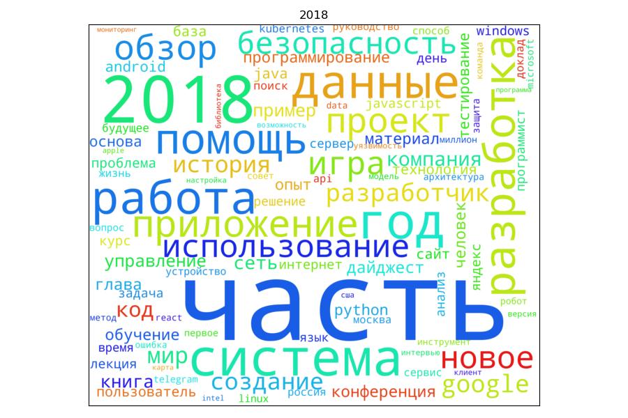 Хабрарейтинг: построение облака русскоязычных слов на примере заголовков Хабра