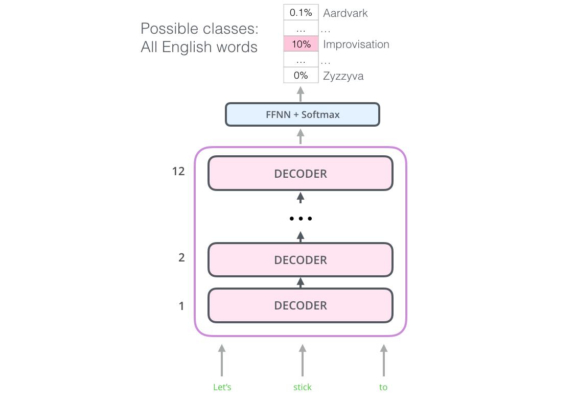 openai-transformer-language-modeling