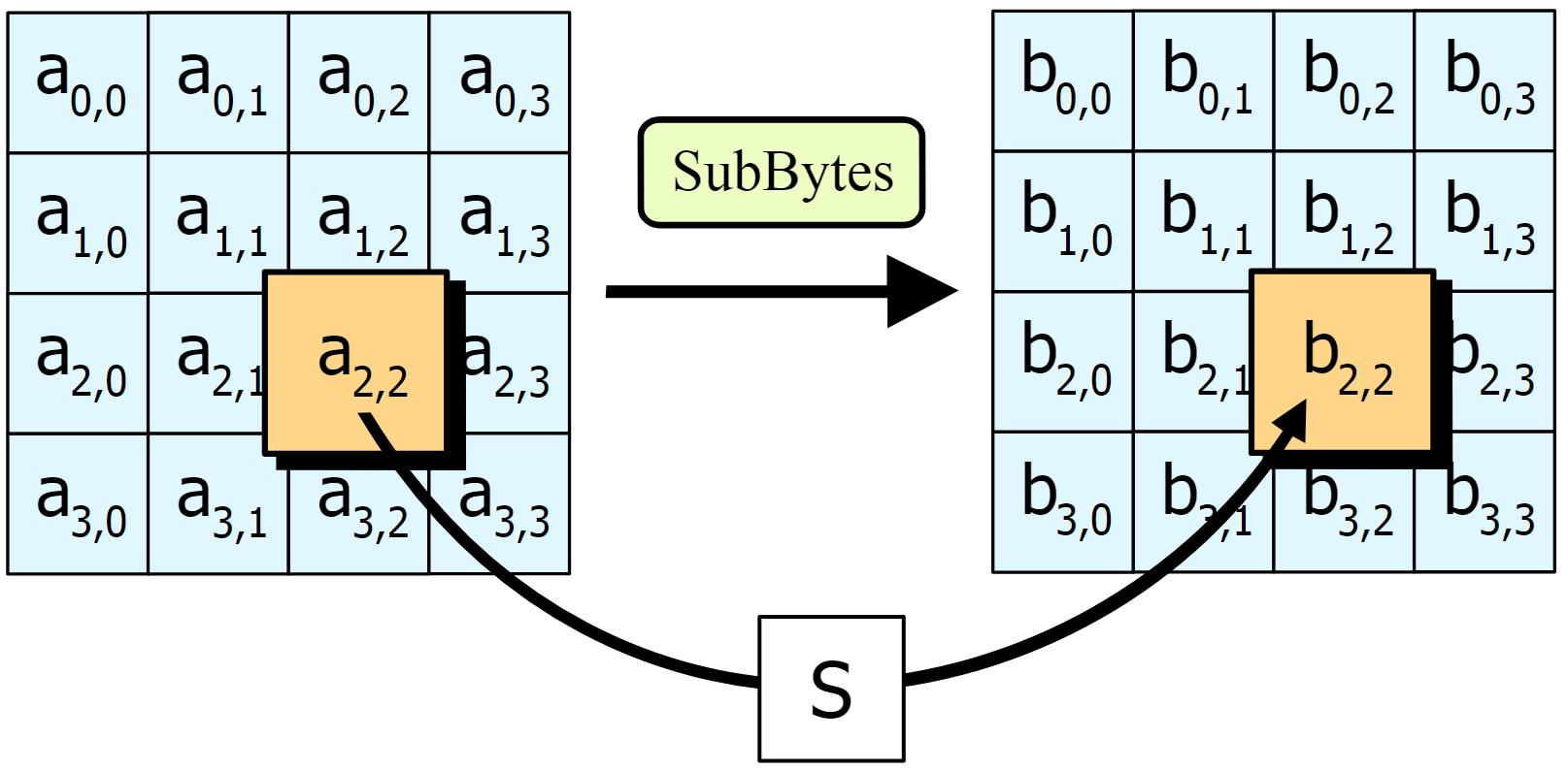 eabcd90ac29 АНБ предложило стандарт шифрования для устройств Интернета вещей
