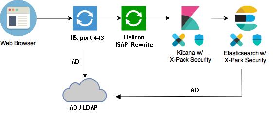 SSO and Kibana: integration of Kibana with built-in Windows