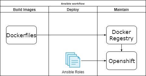 Ansible k8s module
