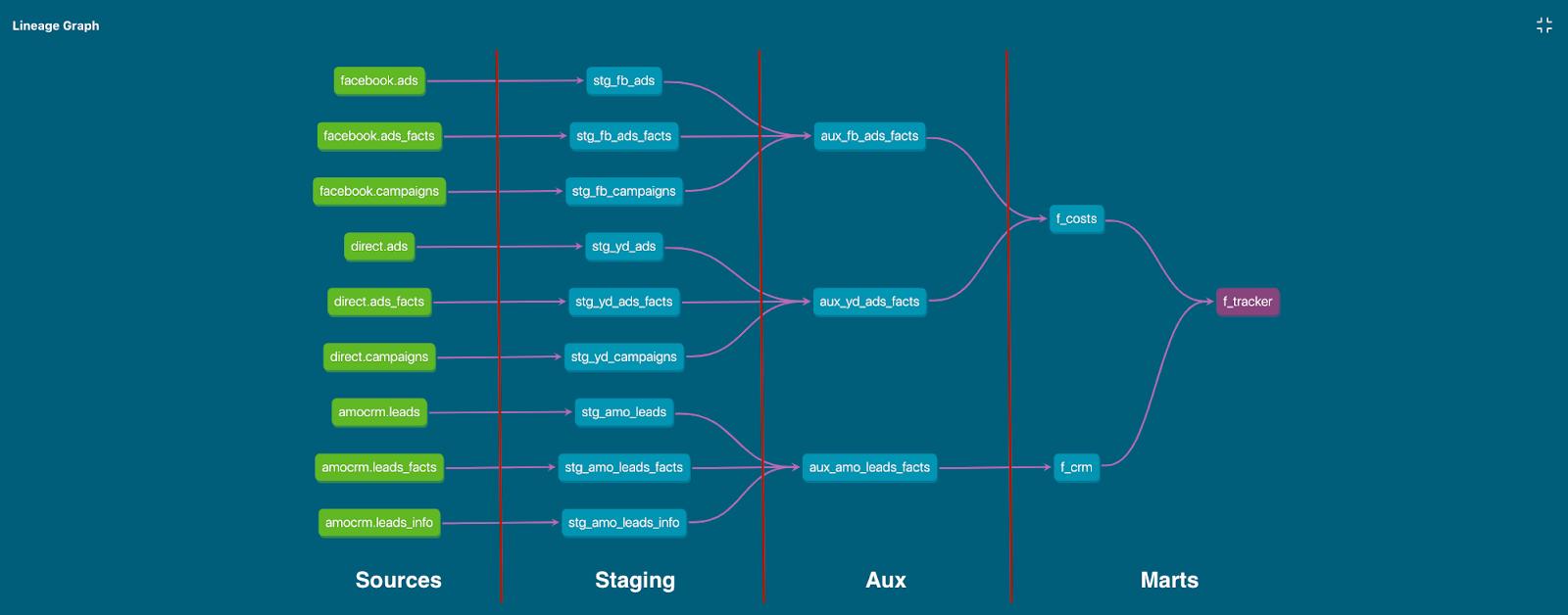Цепочка зависимостей моделей: Источники -> Стейдж -> Вспомогательные -> Витрины