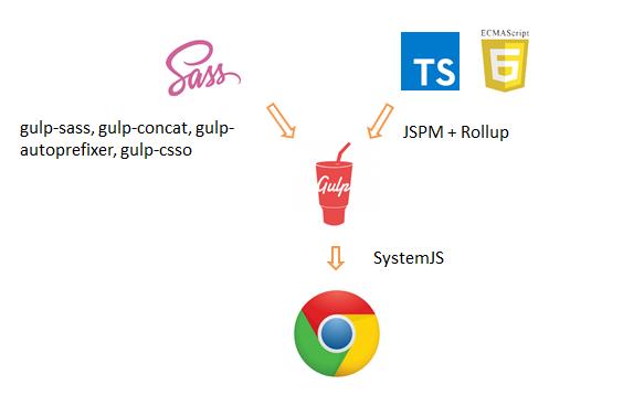 Продакшн сборка: используем gulp для сборки стилей и JSPM для формирования бандла