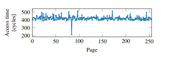 время доступа к страницам массива probe_array