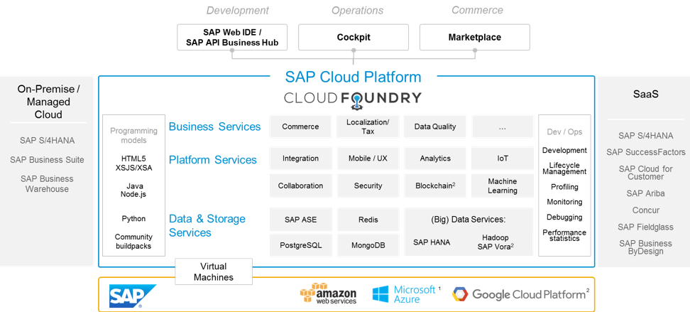 Запуск приложений с блокчейн на SAP Cloud Platform
